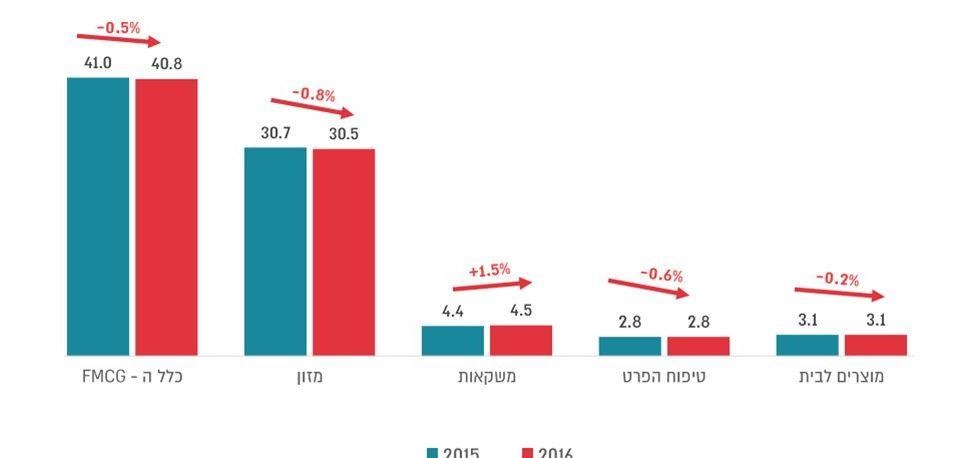 גודל שוק מוצרי הצריכה בשנים 2015-2016 (מכר כספי, מיליארדי שקל)